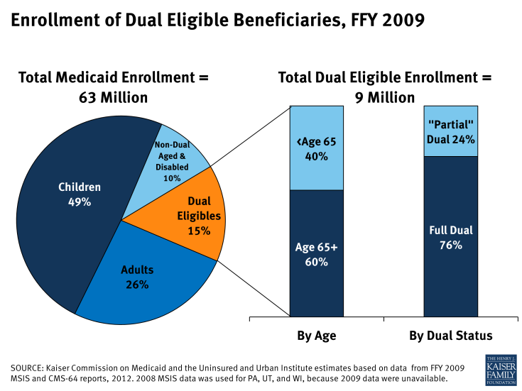 Enrollment of Dual Eligible Beneficiaries, FFY 2009