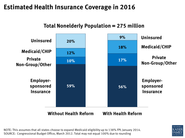 Estimated Health Insurance Coverage in 2016