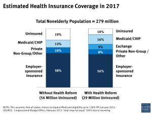 Estimated Health Insurance Coverage in 2017