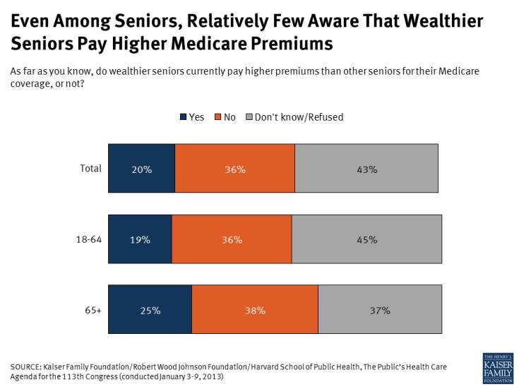 Even Among Seniors, Relatively Few Aware That Wealthier Seniors Pay Higher Medicare Premiums