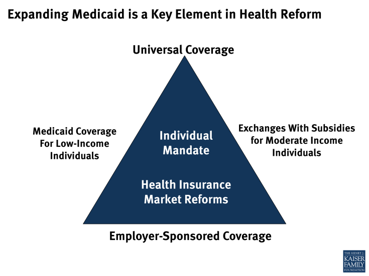 Expanding Medicaid is a Key Element in Health Reform