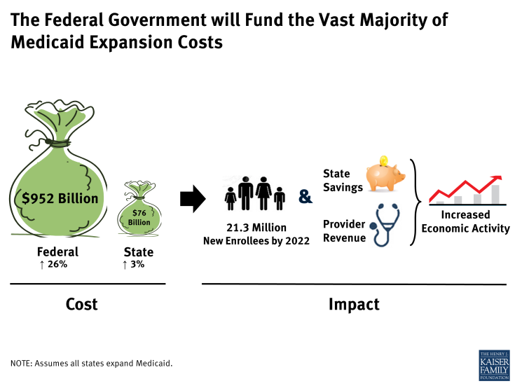 The Federal Government will Fund the Vast Majority of Medicaid Expansion Costs