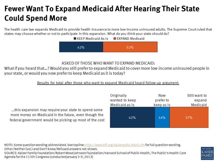 Fewer Want To Expand Medicaid After Hearing Their State Could Spend More