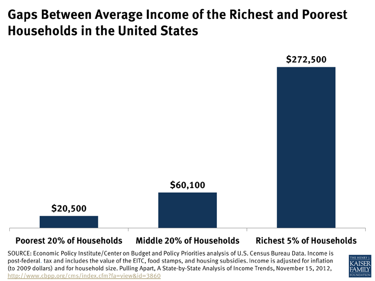 Gaps Between Average Income of the Richest and Poorest Households in the United States