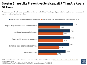 Greater Share Like Preventive Services, MLR Than Are Aware Of Them