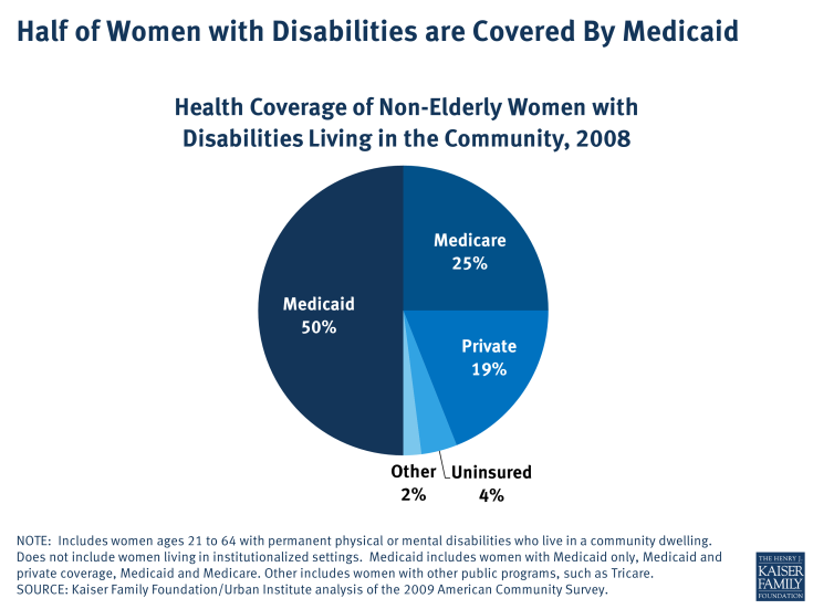 Half of Women with Disabilities are Covered By Medicaid