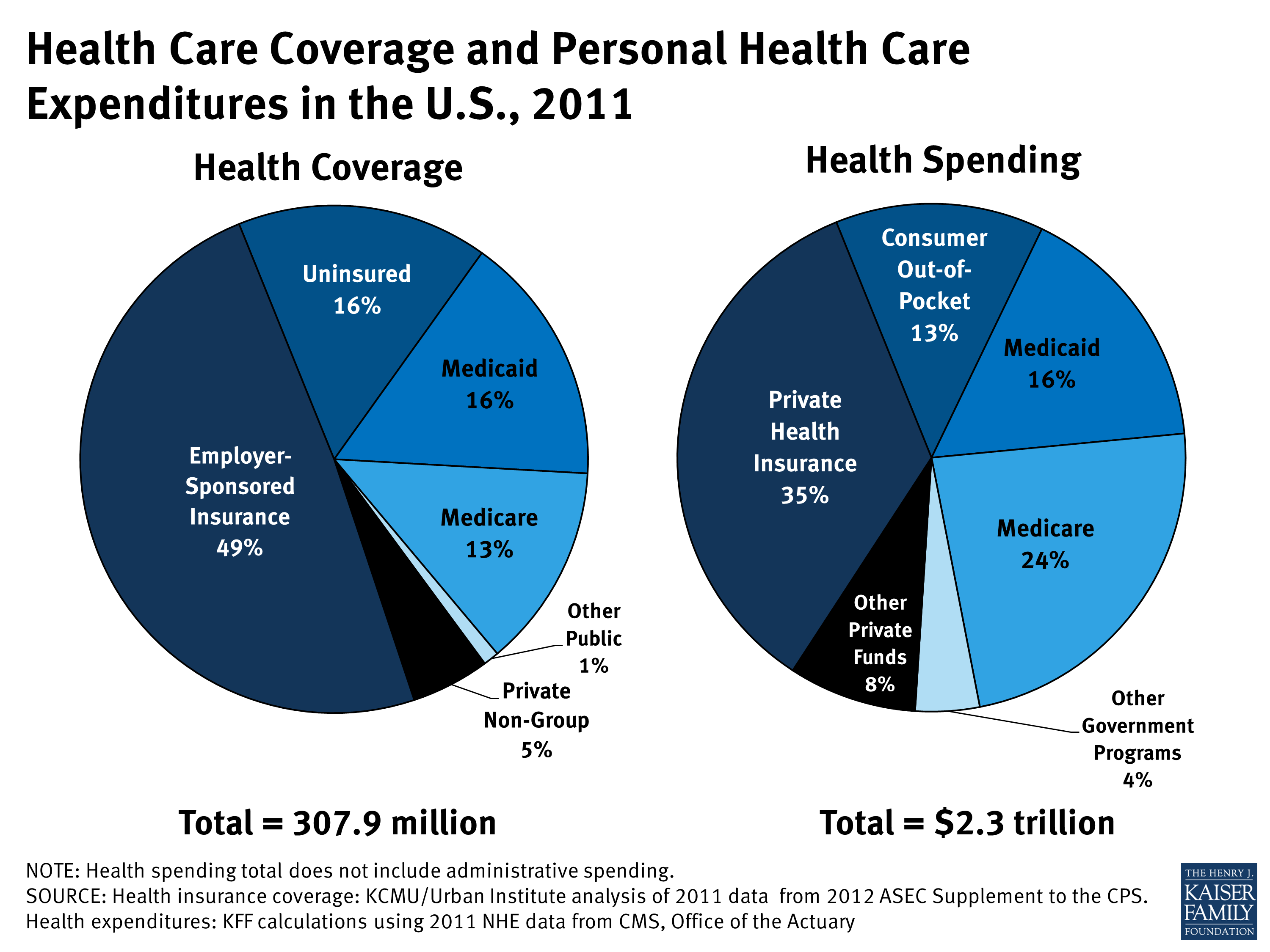 Health Care Coverage and Personal Health Care Expenditures in the U.S.,  2011 | KFF