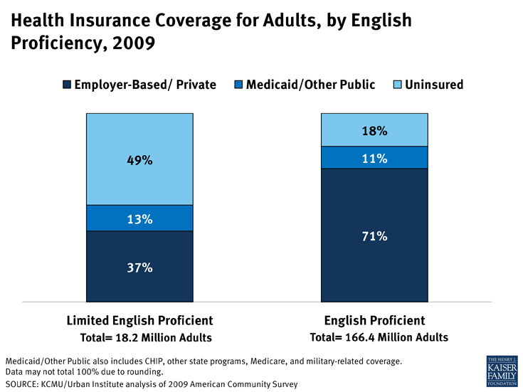 Health Insurance Coverage for Adults, by English Proficiency, 2009