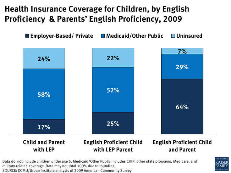 Health Insurance Coverage for Children, by English Proficiency & Parents' English Proficiency, 2009