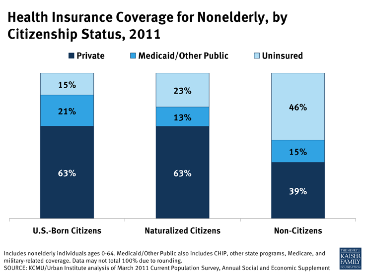 Health Insurance Coverage for Nonelderly, by Citizenship Status, 2011