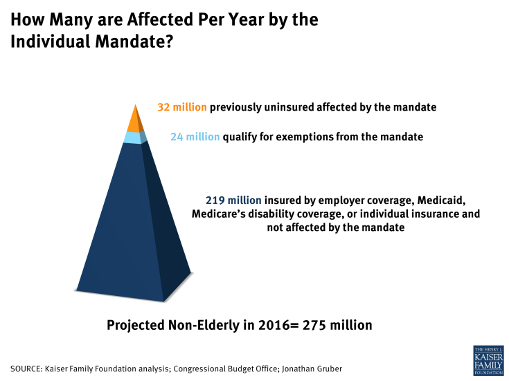 How Many are Affected Per Year by the Individual Mandate?