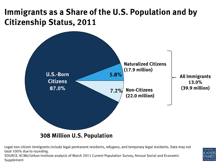 Immigrants as a Share of the U.S. Population and by Citizenship Status, 2011