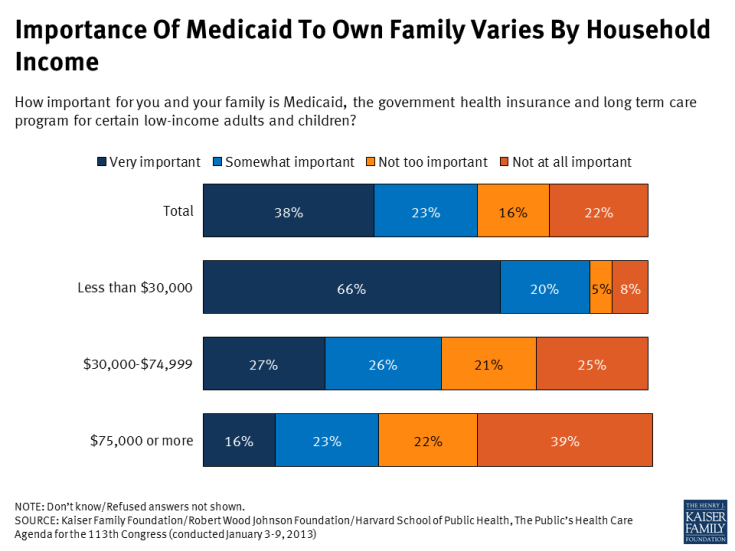 Importance Of Medicaid To Own Family Varies By Household Income