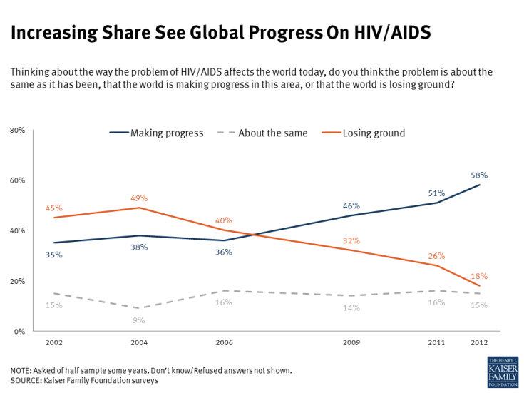 Increasing Share See Global Progress On HIV/AIDS