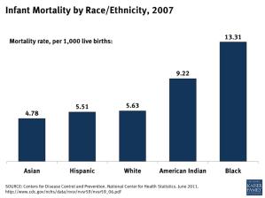 Infant Mortality by Race/Ethnicity, 2007