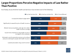 Larger Proportions Perceive Negative Impacts of Law Rather Than Positive