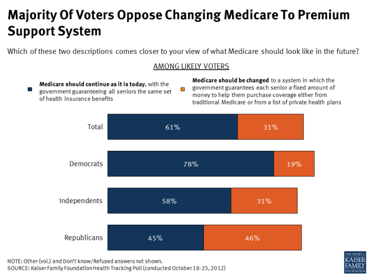 Majority Of Voters Oppose Changing Medicare To Premium Support System
