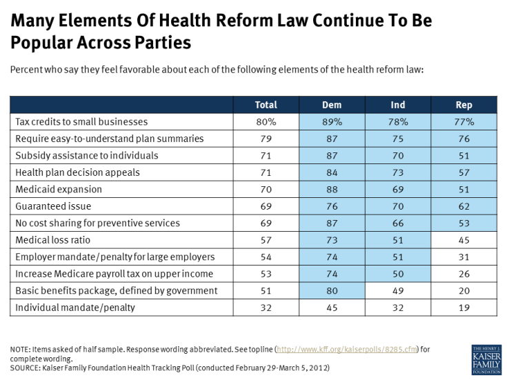 Many Elements Of Health Reform Law Continue To Be Popular Across Parties