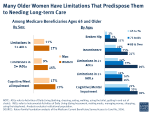 Many Older Women Have Limitations That Predispose Them to Needing Long-term Care