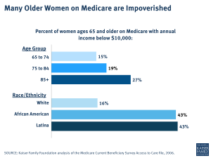 Many Older Women on Medicare are Impoverished