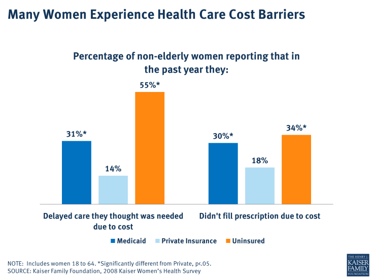 Many Women Experience Health Care Cost Barriers
