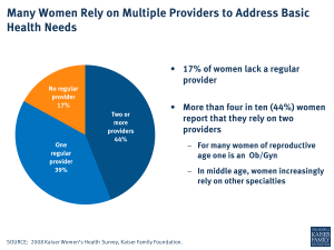 Many Women Rely on Multiple Providers to Address Basic Health Needs