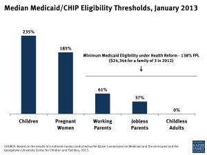 Median Medicaid/CHIP Eligibility Thresholds, January 2013