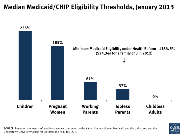 Median Medicaid/CHIP Eligibility Thresholds, January 2013