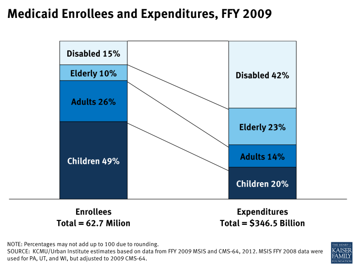 Medicaid Enrollees and Expenditures, FFY 2009