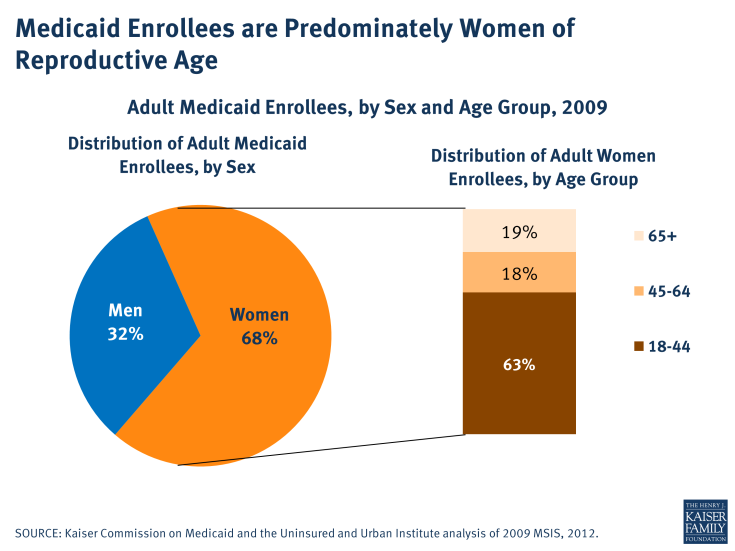 Medicaid Enrollees are Predominately Women of Reproductive Age