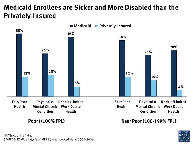 Medicaid Enrollees are Sicker and More Disabled than the Privately-Insured