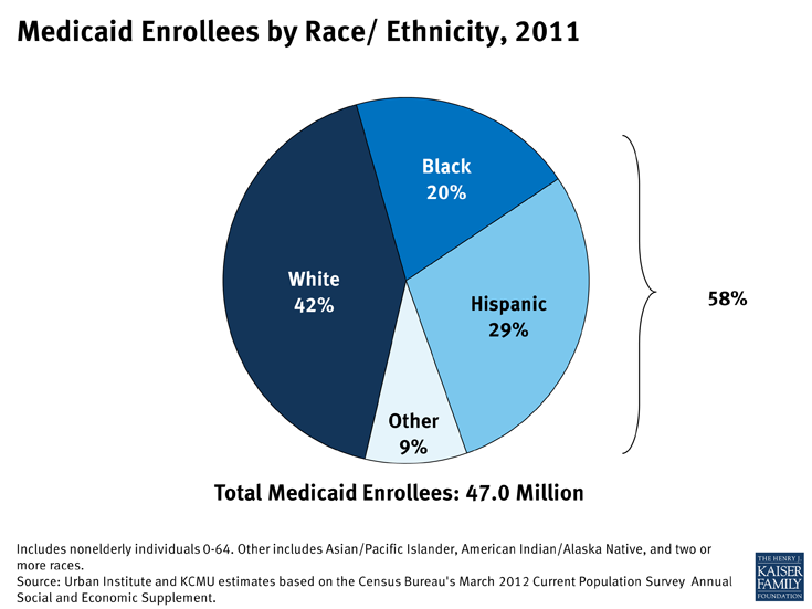 Medicaid Enrollees by Race/ Ethnicity, 2011