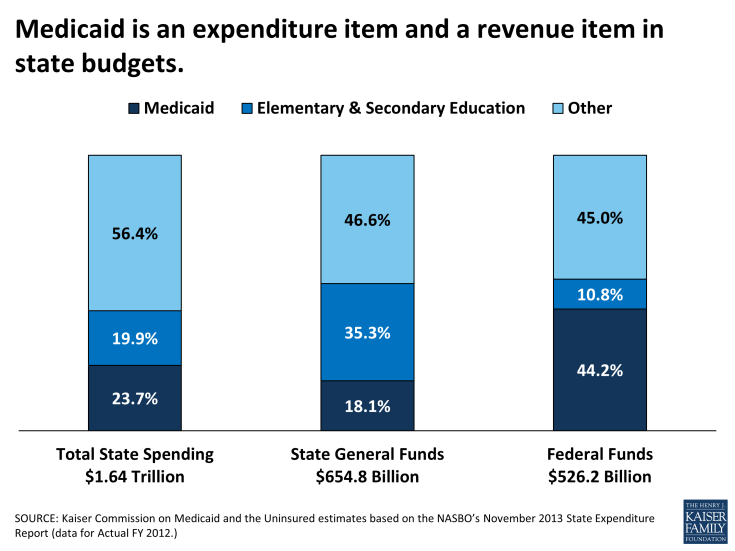 Medicaid is an Expenditure Item and a Revenue Item in State Budgets