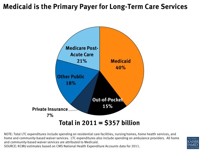 Medicaid is the Primary Payer for Long-Term Care Services