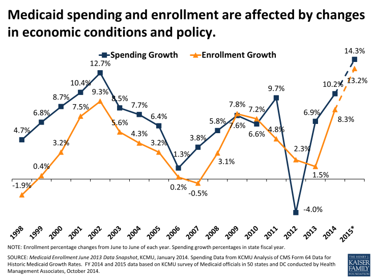 Medicaid Spending and Enrollment are Affected by Changes in Economic Conditions and Policy