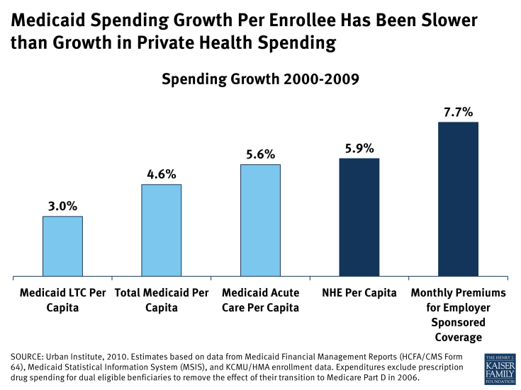 Medicaid Spending Growth Per Enrollee Has Been Slower than Growth in Private Health Spending
