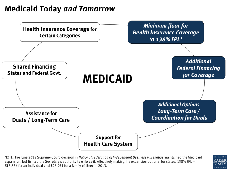 Medicaid Today and Tomorrow