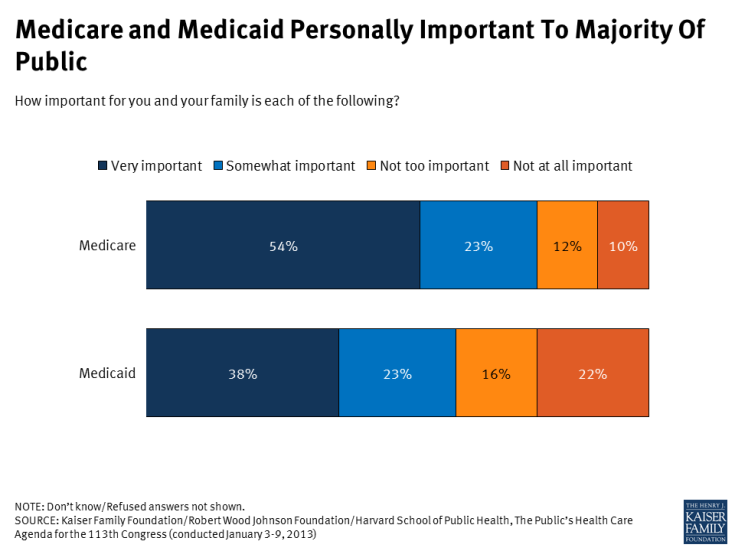 Medicare and Medicaid Personally Important To Majority Of Public