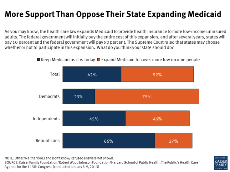 More Support Than Oppose Their State Expanding Medicaid
