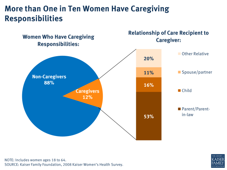 More than One in Ten Women Have Caregiving Responsibilities