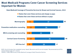 Most Medicaid Programs Cover Cancer Screening Services Important for Women