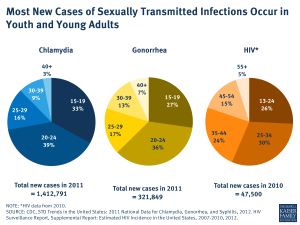Most New Cases of Sexually Transmitted Infections Occur in Youth and Young Adults