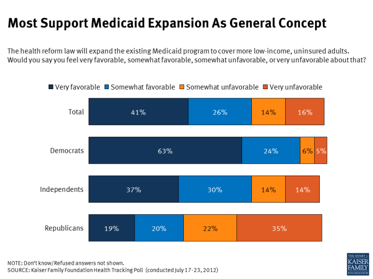 Most Support Medicaid Expansion As General Concept