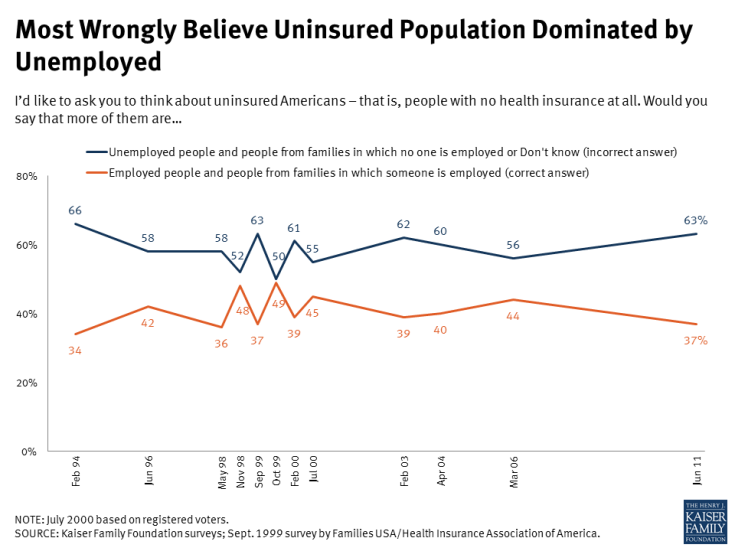 Most Wrongly Believe Uninsured Population Dominated by Unemployed