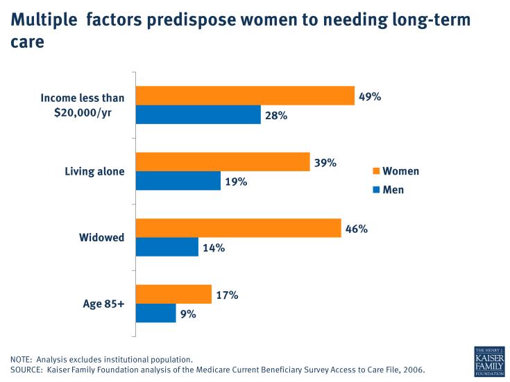 Multiple factors predispose women to needing long-term care