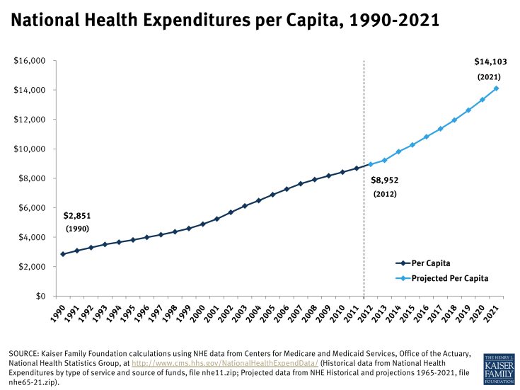 National Health Expenditures per Capita, 1990-2021