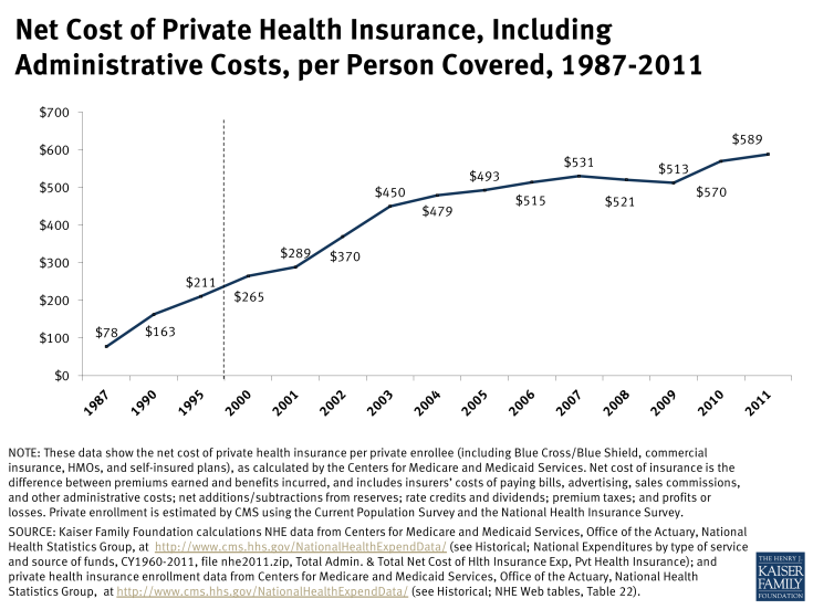 Net Cost of Private Health Insurance, Including Administrative Costs, per Person Covered, 1987-2011