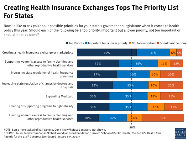 Creating Health Insurance Exchanges Tops the Priority List for States