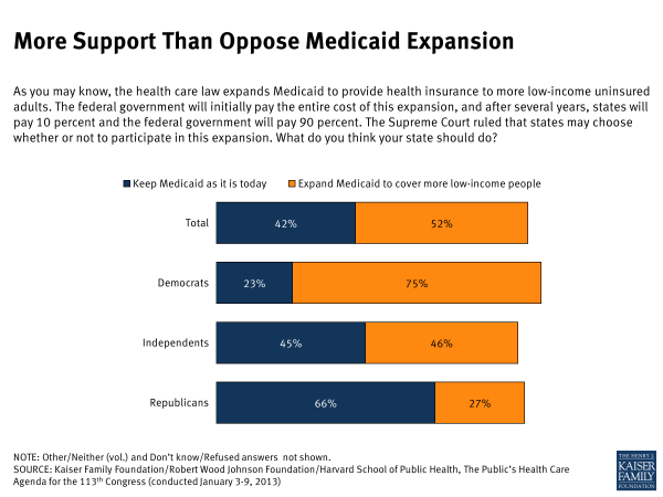 More Support Than Oppose Medicaid Expansion