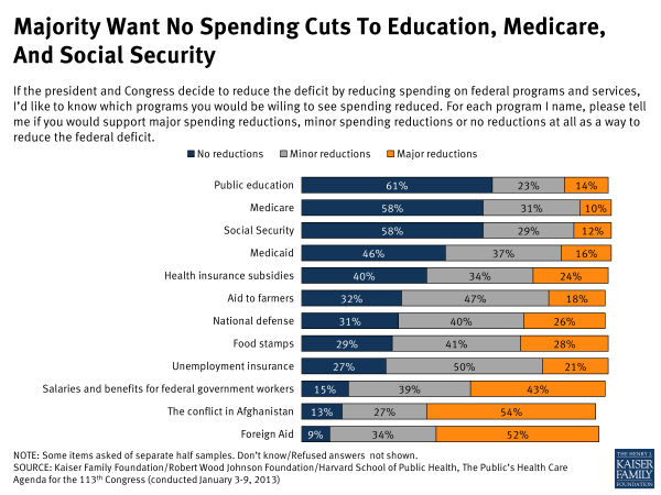 Majority Want No Spending Cuts to Education, Medicare and Social Security
